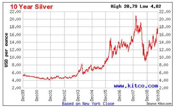 Silver prices - current-silver-price | Gather